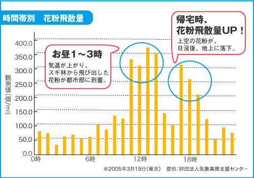 グラフ 花粉 時間 帯 花粉の飛散は年中無休! 一日の中でも注意すべき時間帯がある?